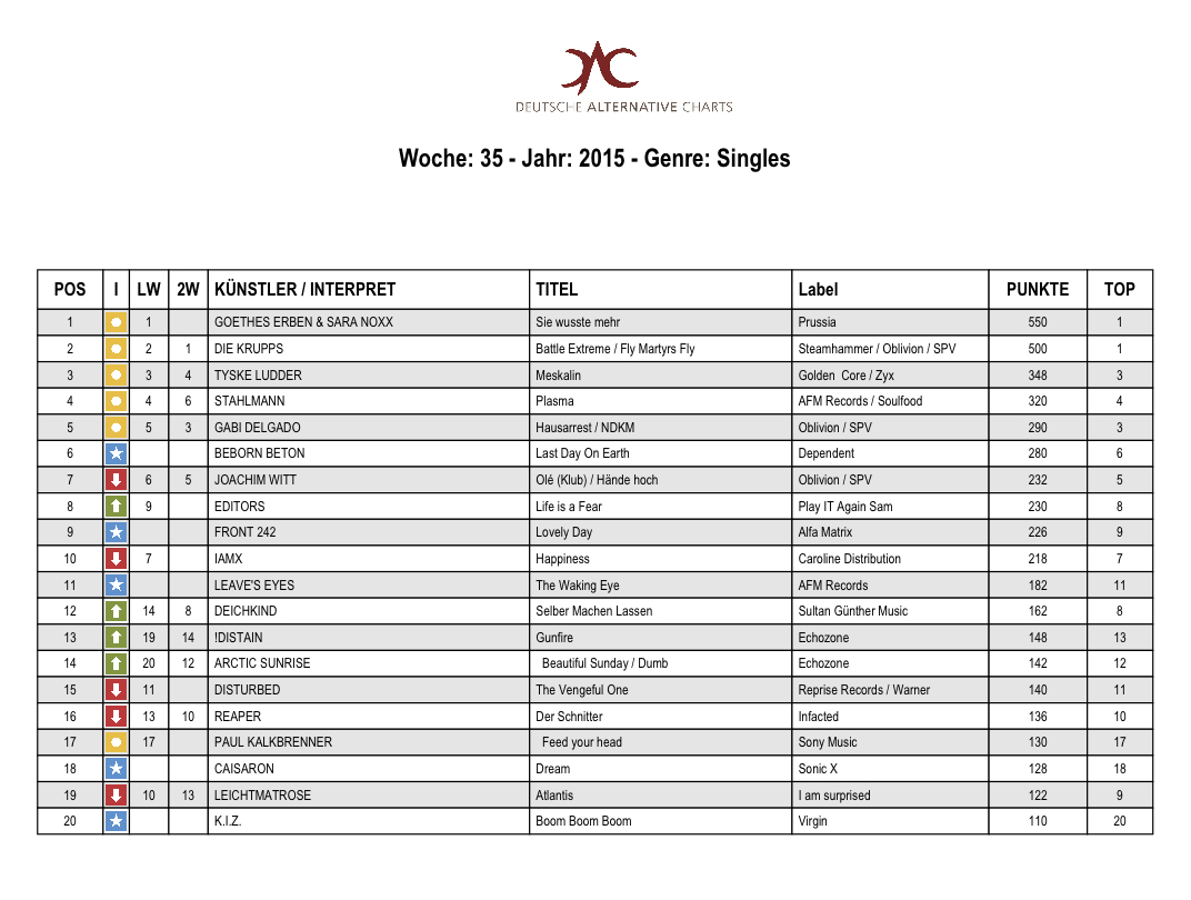 DAC 2015 KW 35 Singles